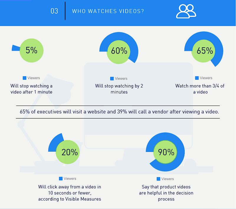 Hiệu quả số thống kê từ Video Marketing